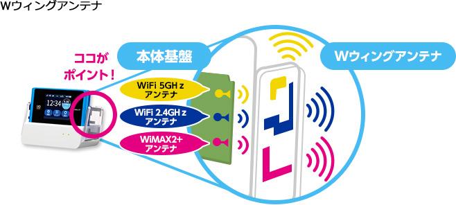 WiMAX クレードル