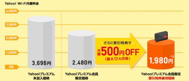Yahoo Wi-Fi 料金