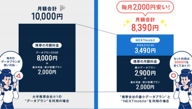 ネクストモバイル 料金