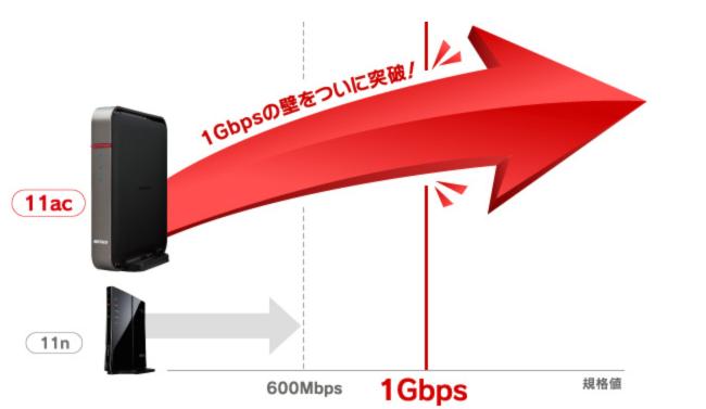 無線LANルーター 規格