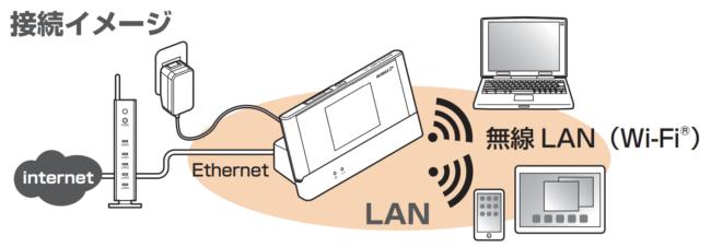 クレードル 無線LAN