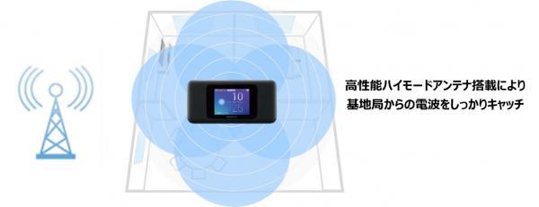 w06 高性能ハイモードアンテナ