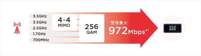 801hw 通信速度