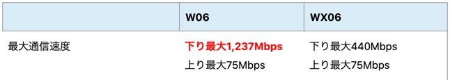 w06通信速度